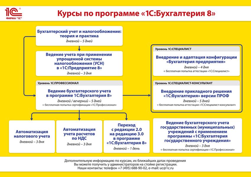 Бухгалтерия Предприятия 3.0