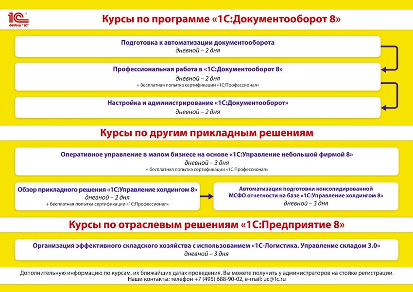 см. схему прохождения