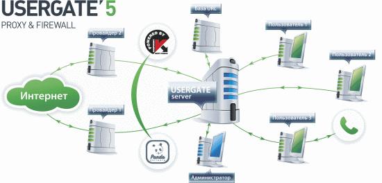 сервер гта бесплатный хостинг